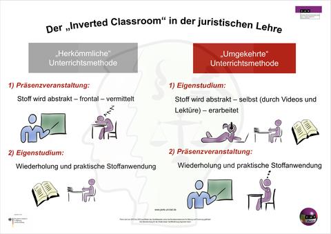 Schaubild Inverted Classroom mit Verlinkung zur Informationsseite